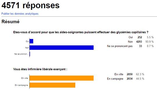 resultat-sondage-convergence-infirmiere